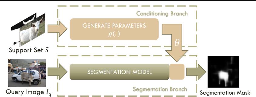 Figure 1 for One-Shot Learning for Semantic Segmentation