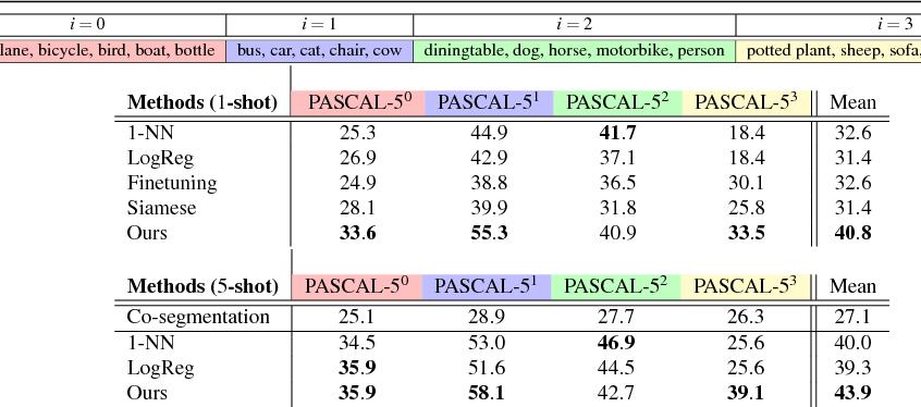 Figure 2 for One-Shot Learning for Semantic Segmentation