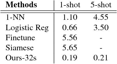 Figure 4 for One-Shot Learning for Semantic Segmentation