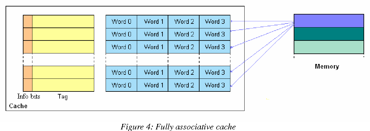 Figure 6: Direct-mapped cache
