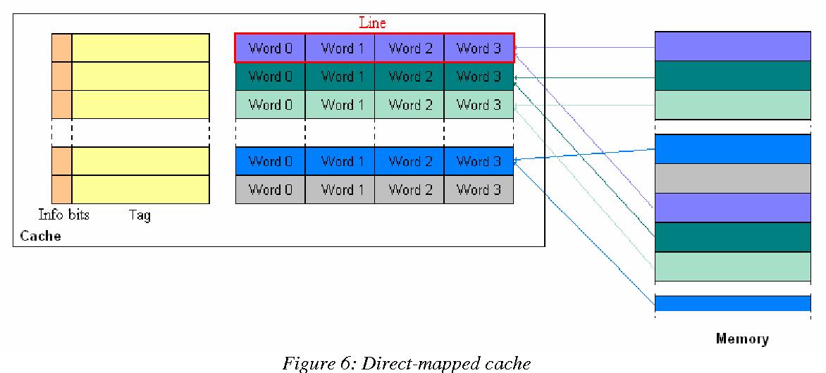 Figure 8: N-way set associative cache