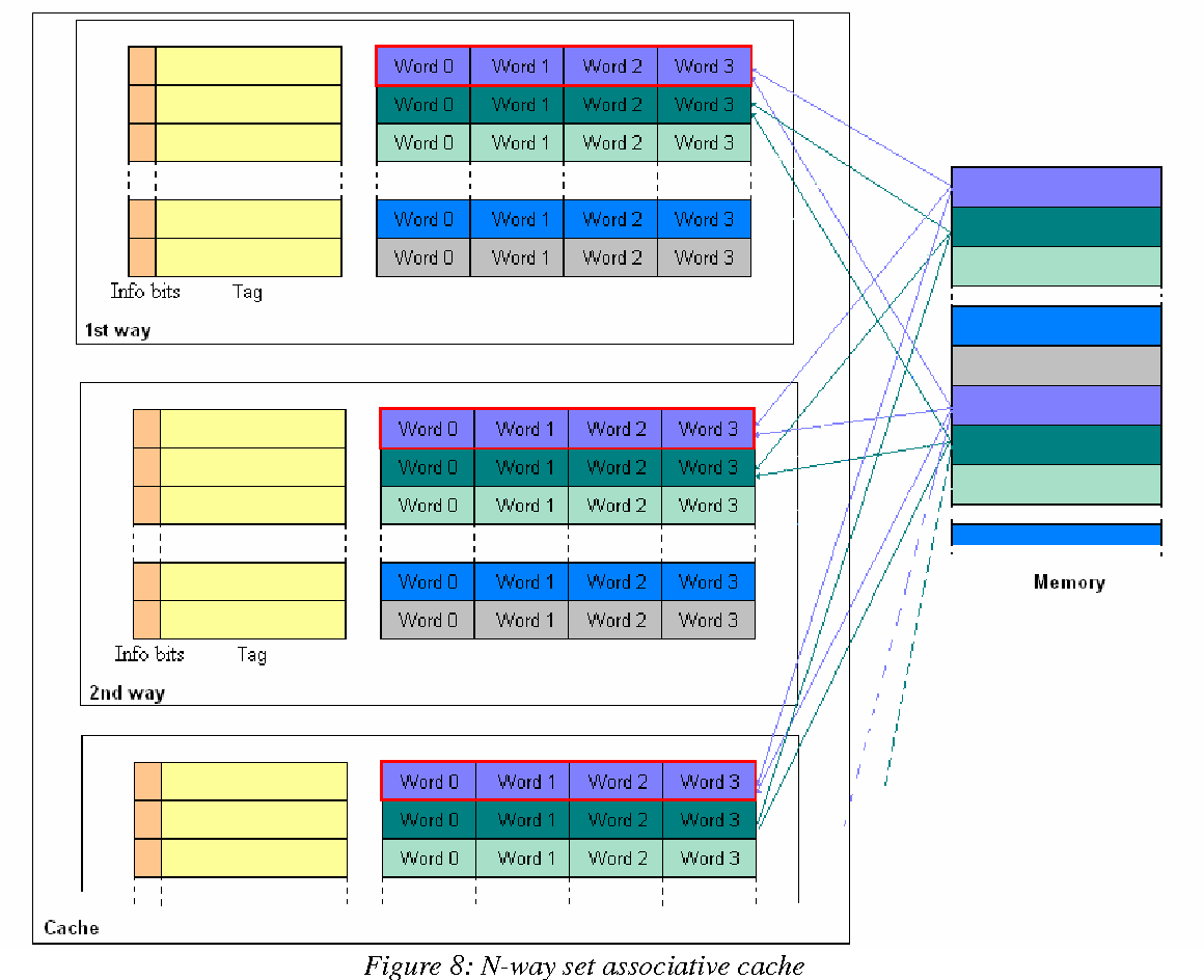 Figure 10: Miss ratio on different cache configurations with the PLRUm replacement policy a