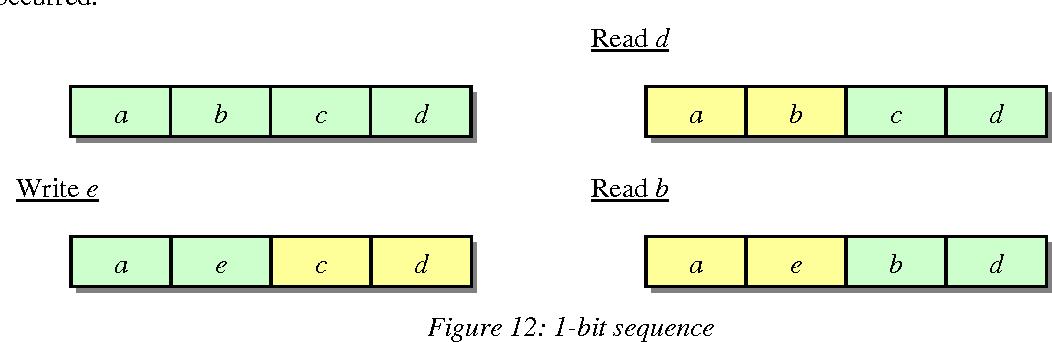 Figure 14: Decision tree for the PLRUt algorithm