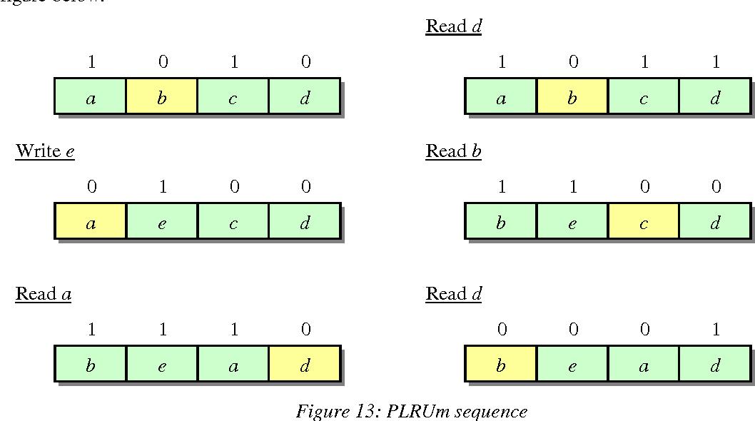 Figure 15: PLRUt sequence