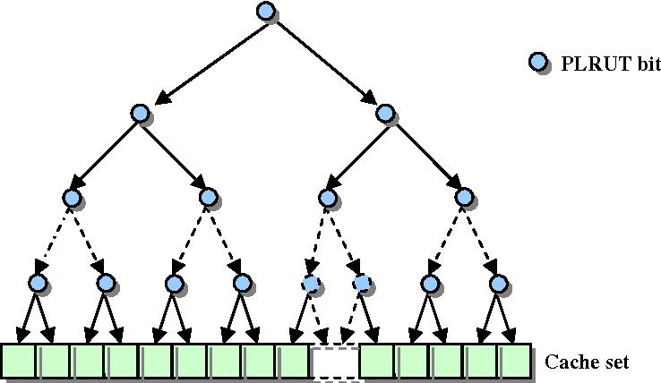 Figure 16: Decision tree for the MPLRU algorithm