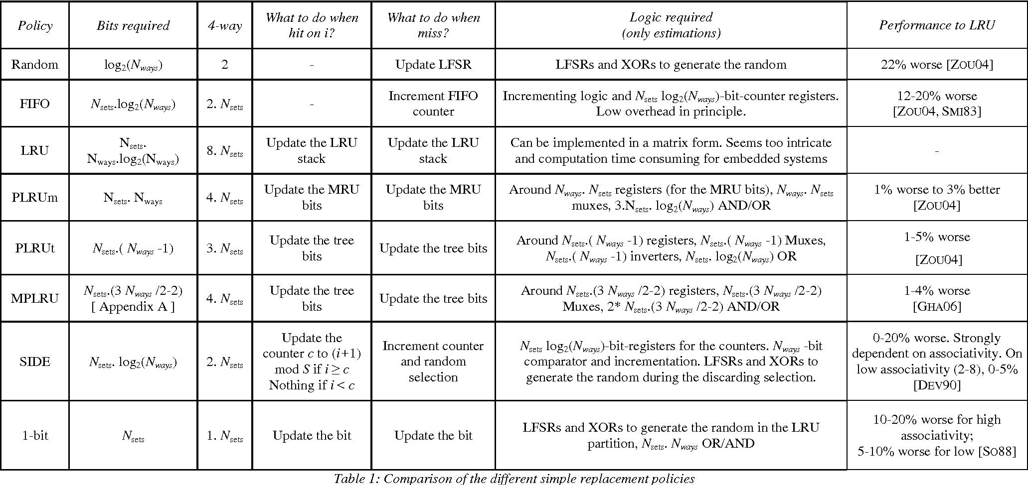 Table 2: Summarize of the enhanced LRU policies