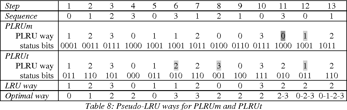 Table 9: Non-optimality of PLRUt and quasi-optimality of PLRUm on a loop