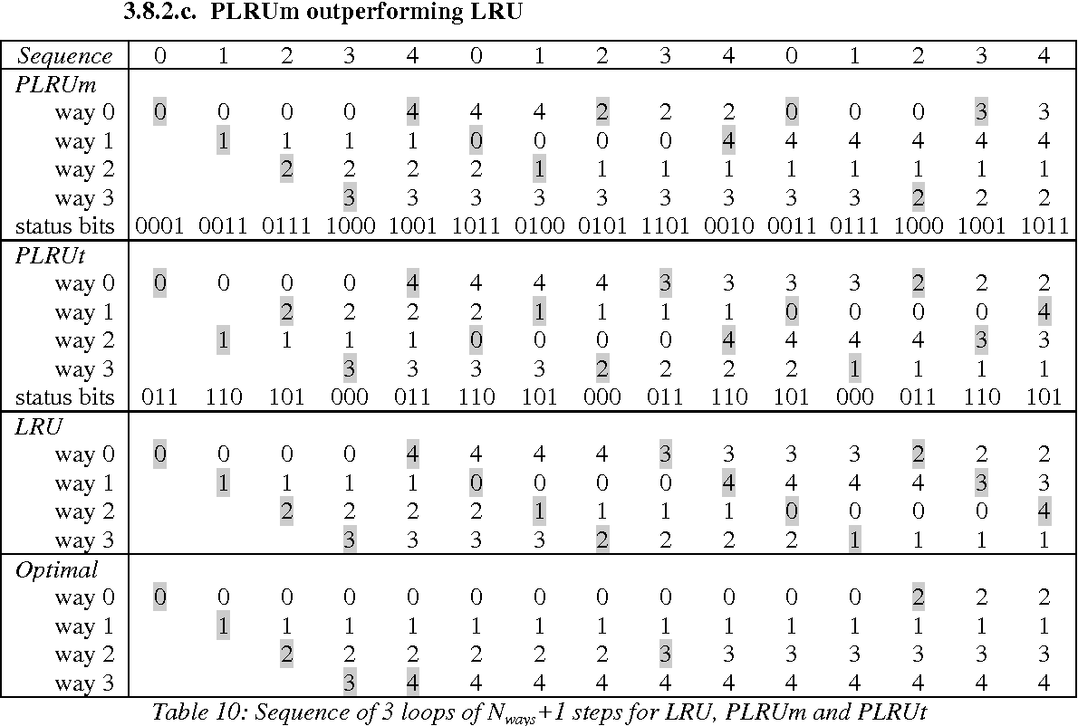 Table 12: Number of hits for the Nways+1-step loop with different filling orders