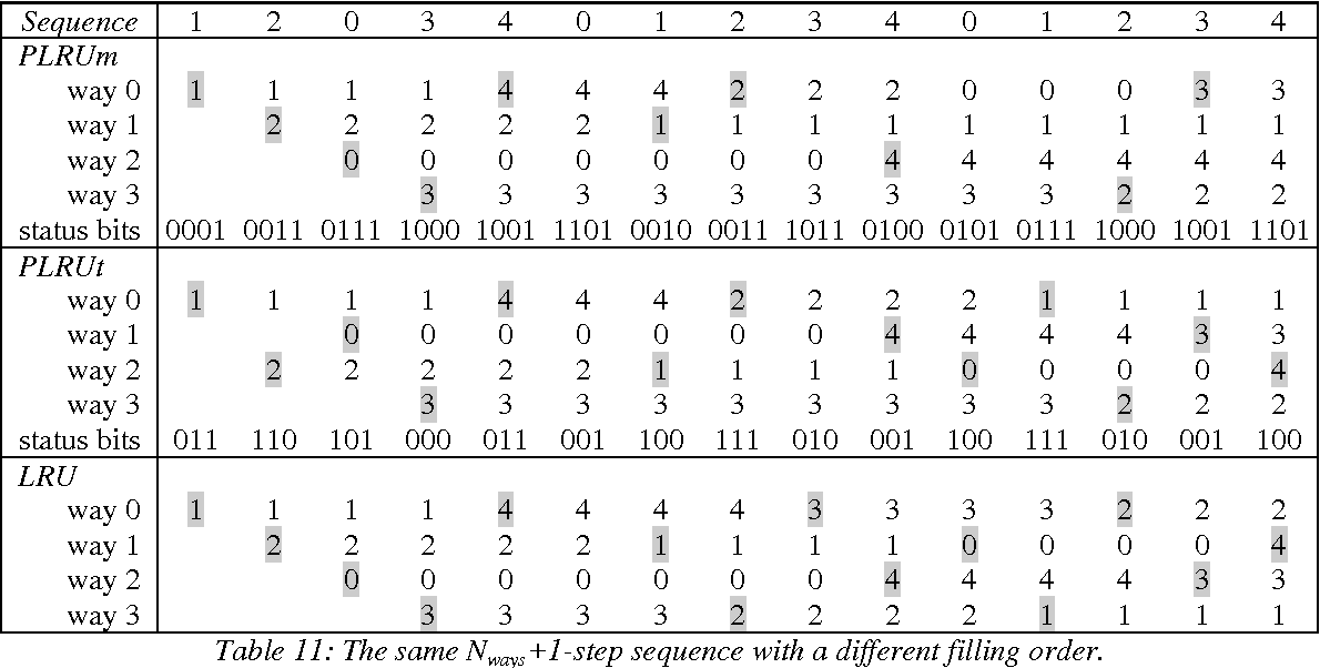 Table 13: Miss ratio in 4-way and 2-way set associative caches for software averaged over the different cache sizes