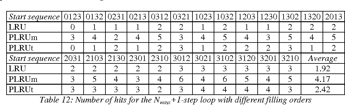 Table 14: Impact of high associativity on miss ratio for software and the selection of benchmarks