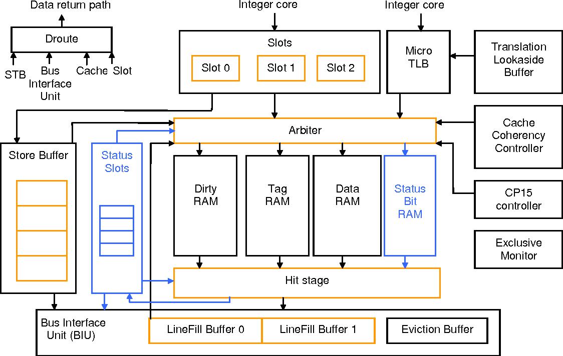 Figure 31: Addressing the status bit RAM