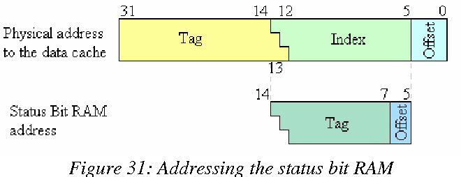 Figure 32: Architecture of the RAM and cache solution