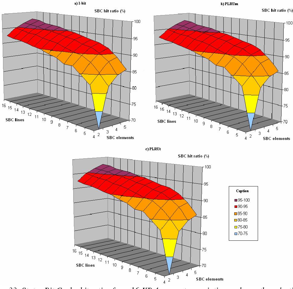 Figure 35: Status Bit Cache hit ratios for a 4-way set associative data cache with different Status Bit