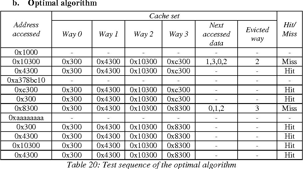 Figure 42: MPLRU tree nodes numbering