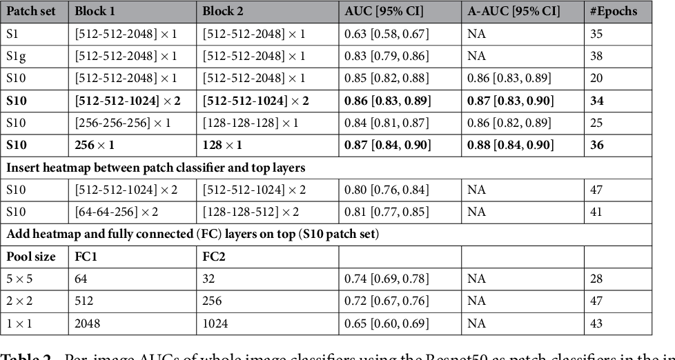 Figure 4 for End-to-end Training for Whole Image Breast Cancer Screening using An All Convolutional Design