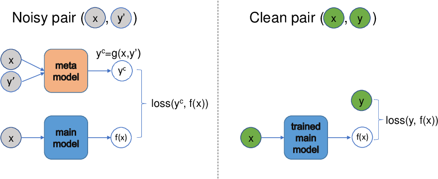 Figure 1 for Meta Label Correction for Learning with Weak Supervision