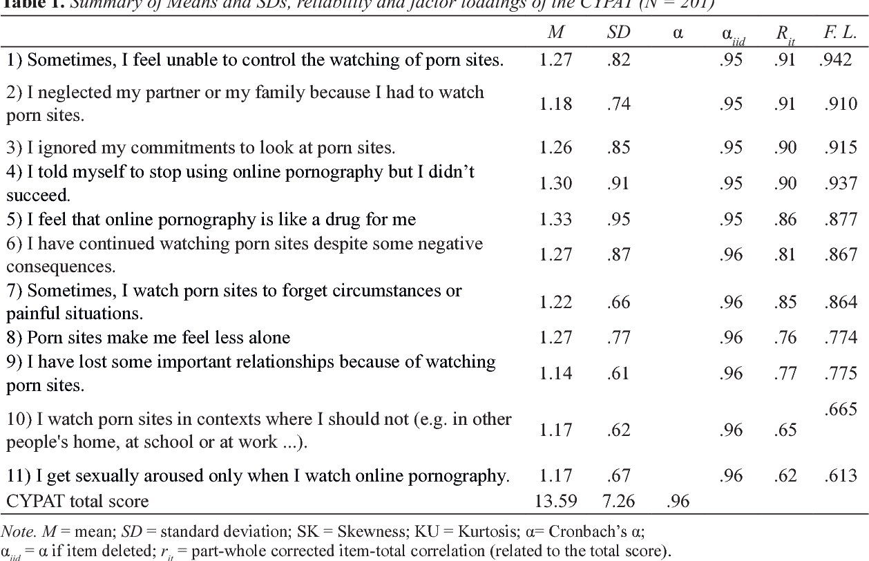 A New Screening Tool For Cyber Pornography Psychometric Properties