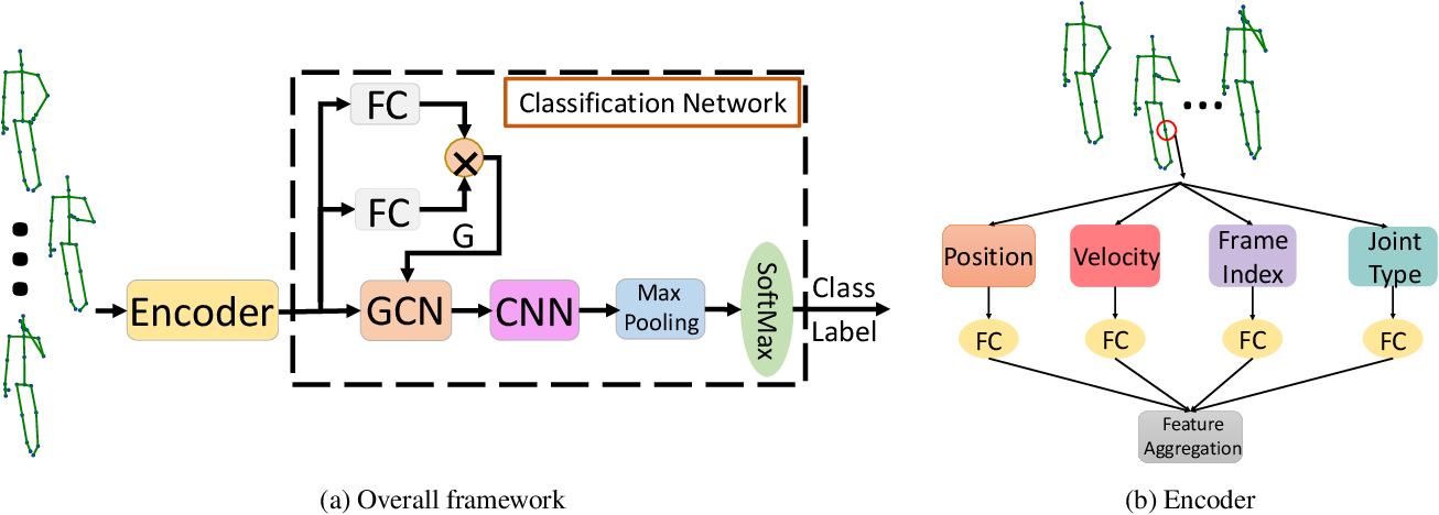 Figure 1 for Semantics-Guided Neural Networks for Efficient Skeleton-Based Human Action Recognition