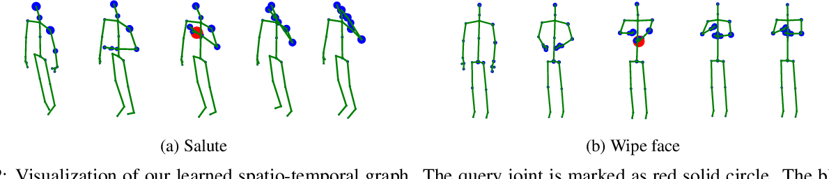 Figure 4 for Semantics-Guided Neural Networks for Efficient Skeleton-Based Human Action Recognition