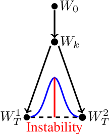Figure 1 for Linear Mode Connectivity and the Lottery Ticket Hypothesis