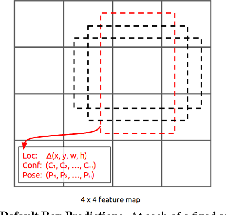 Figure 1 for Fast Single Shot Detection and Pose Estimation