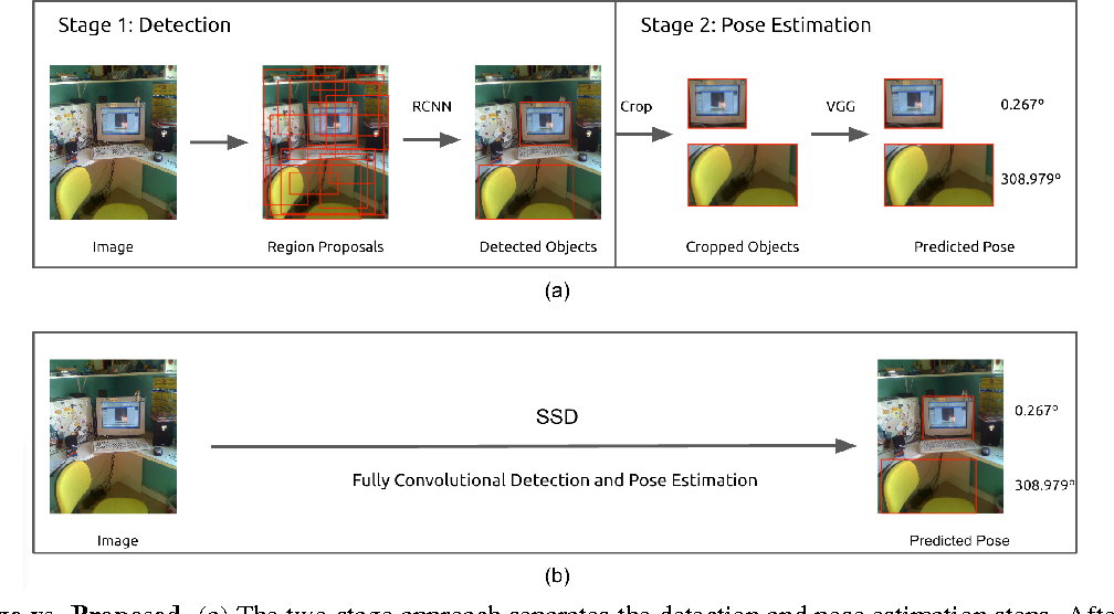 Figure 3 for Fast Single Shot Detection and Pose Estimation