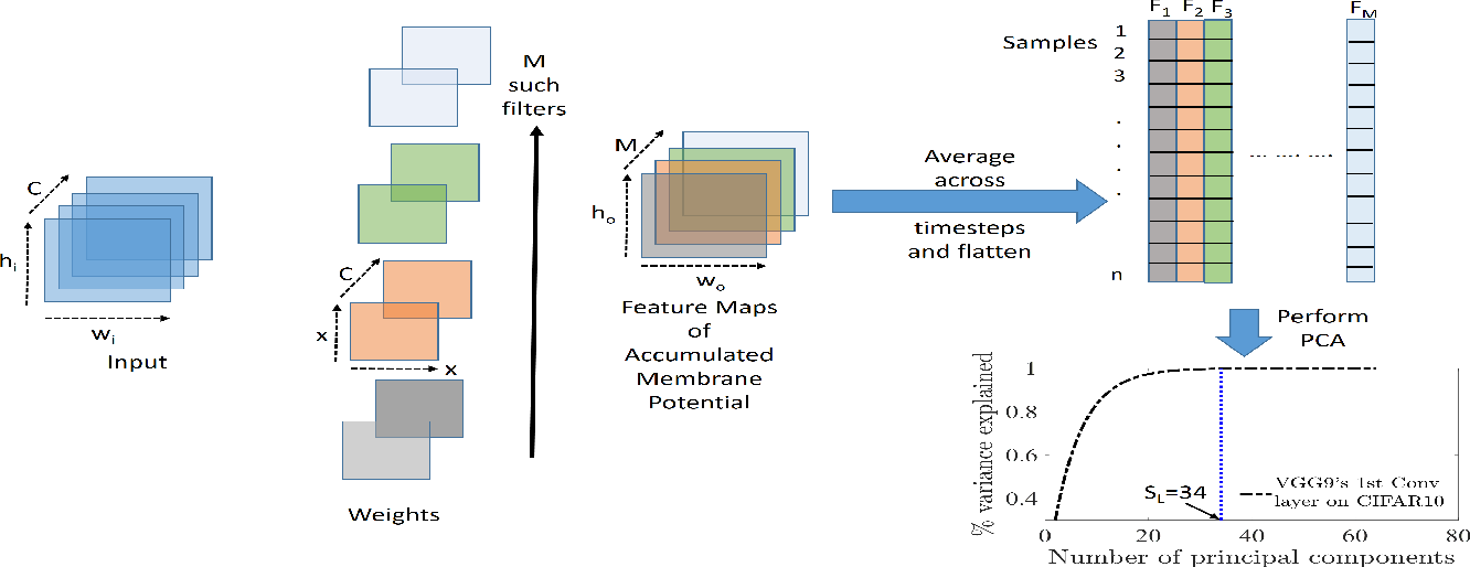 Figure 1 for Spatio-Temporal Pruning and Quantization for Low-latency Spiking Neural Networks