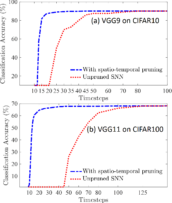 Figure 3 for Spatio-Temporal Pruning and Quantization for Low-latency Spiking Neural Networks