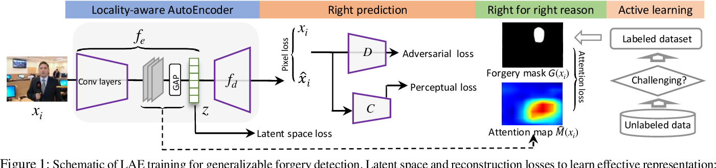 Figure 1 for Towards Generalizable Forgery Detection with Locality-aware AutoEncoder