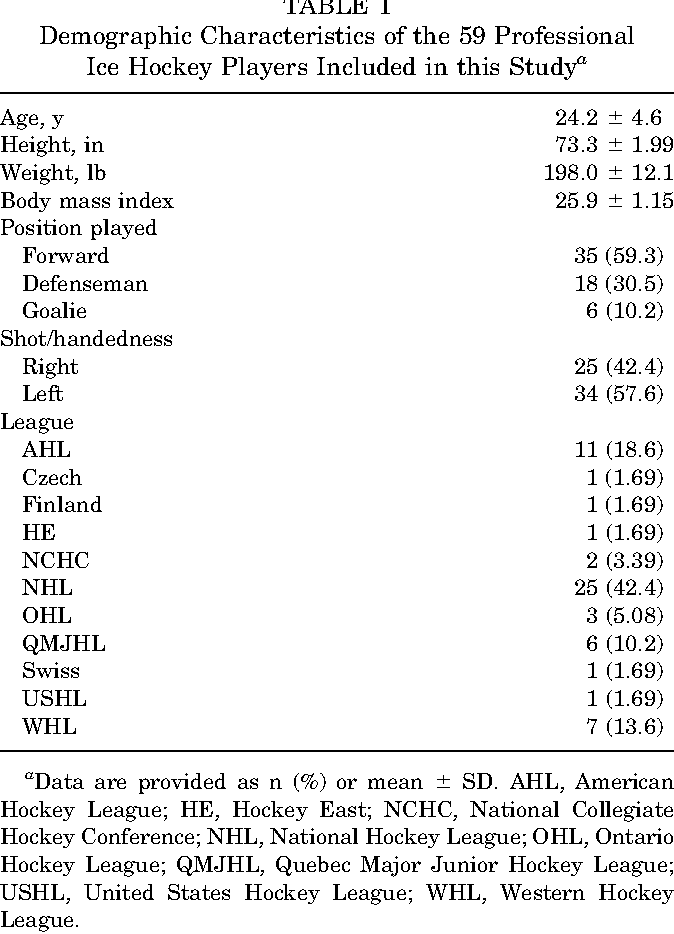 Radiographic Hip Anatomy Correlates With Range Of Motion And