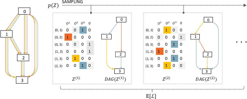 Figure 1 for SNAS: Stochastic Neural Architecture Search