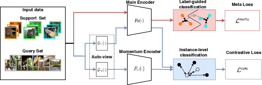 Figure 3 for Boosting Few-Shot Classification with View-Learnable Contrastive Learning