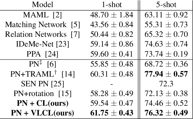 Figure 2 for Boosting Few-Shot Classification with View-Learnable Contrastive Learning