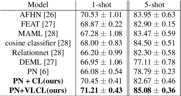 Figure 4 for Boosting Few-Shot Classification with View-Learnable Contrastive Learning