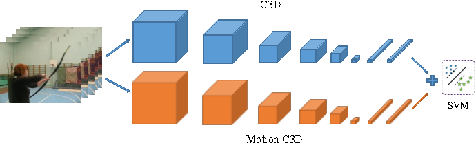 Figure 1 for Efficient Two-Stream Motion and Appearance 3D CNNs for Video Classification