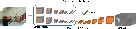 Figure 3 for Efficient Two-Stream Motion and Appearance 3D CNNs for Video Classification