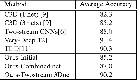 Figure 2 for Efficient Two-Stream Motion and Appearance 3D CNNs for Video Classification