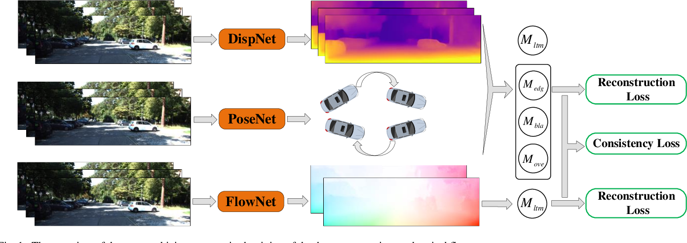 Figure 1 for Unsupervised Learning of Depth, Optical Flow and Pose with Occlusion from 3D Geometry
