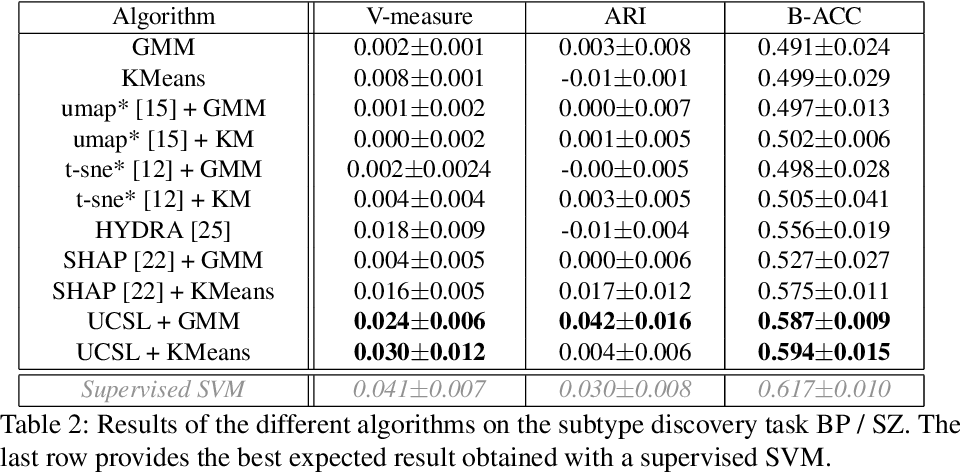 Figure 4 for UCSL : A Machine Learning Expectation-Maximization framework for Unsupervised Clustering driven by Supervised Learning