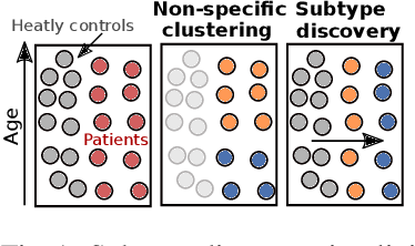 Figure 1 for UCSL : A Machine Learning Expectation-Maximization framework for Unsupervised Clustering driven by Supervised Learning