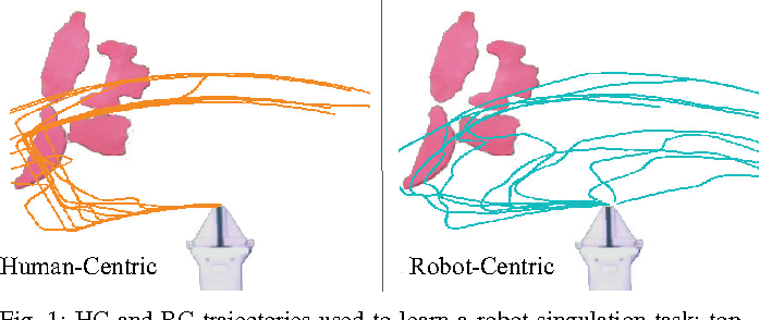 Figure 1 for Comparing Human-Centric and Robot-Centric Sampling for Robot Deep Learning from Demonstrations