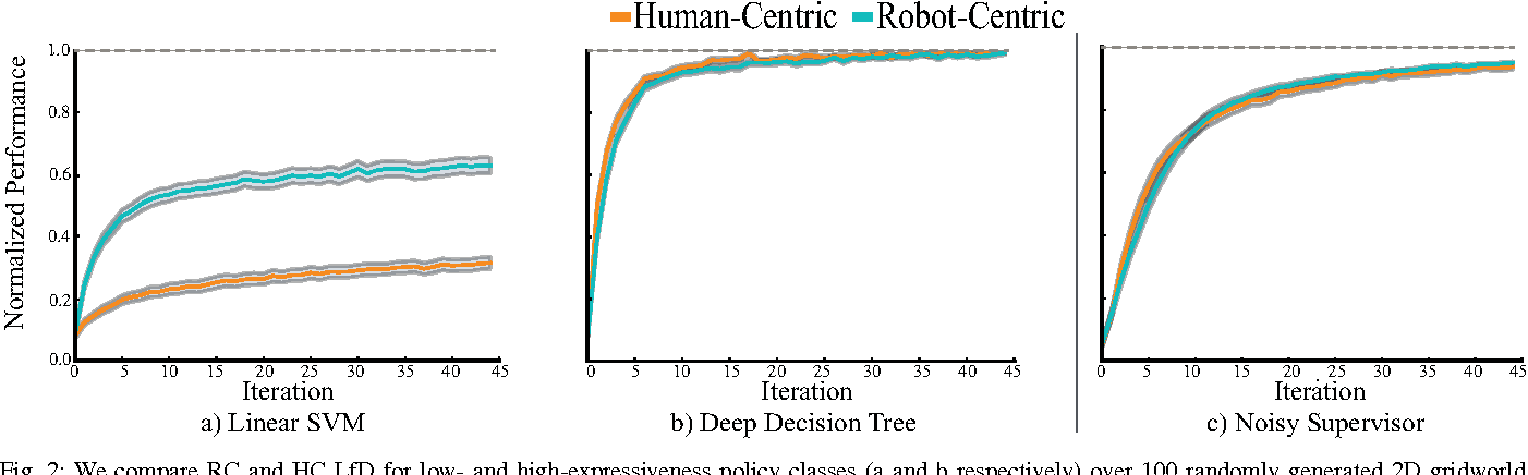 Figure 2 for Comparing Human-Centric and Robot-Centric Sampling for Robot Deep Learning from Demonstrations