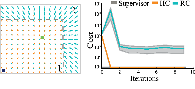 Figure 3 for Comparing Human-Centric and Robot-Centric Sampling for Robot Deep Learning from Demonstrations