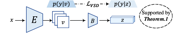 Figure 1 for Farewell to Mutual Information: Variational Distillation for Cross-Modal Person Re-Identification