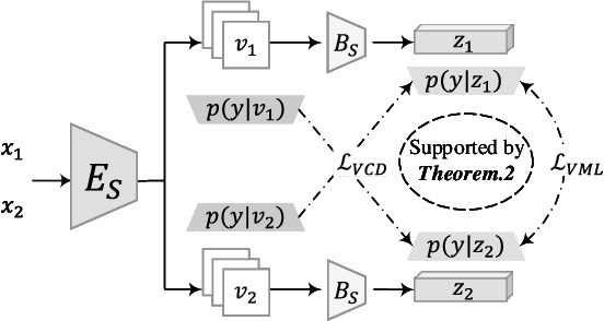 Figure 3 for Farewell to Mutual Information: Variational Distillation for Cross-Modal Person Re-Identification