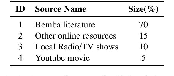 Figure 2 for BembaSpeech: A Speech Recognition Corpus for the Bemba Language