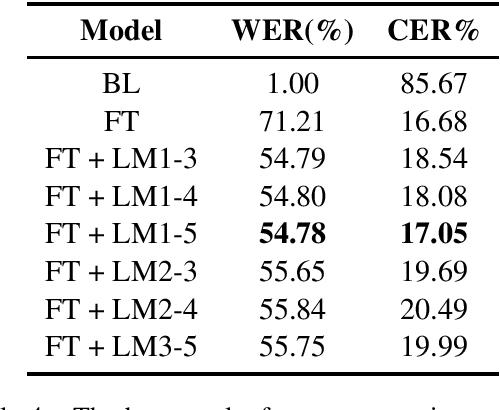 Figure 4 for BembaSpeech: A Speech Recognition Corpus for the Bemba Language