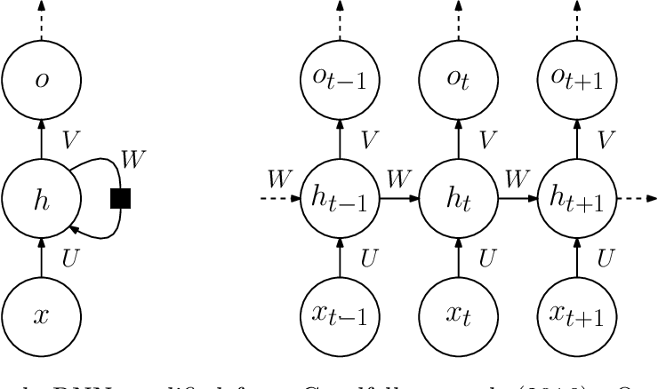 Figure 3 for Machine Learning for Combinatorial Optimization: a Methodological Tour d'Horizon