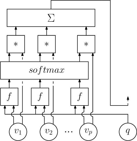 Figure 4 for Machine Learning for Combinatorial Optimization: a Methodological Tour d'Horizon