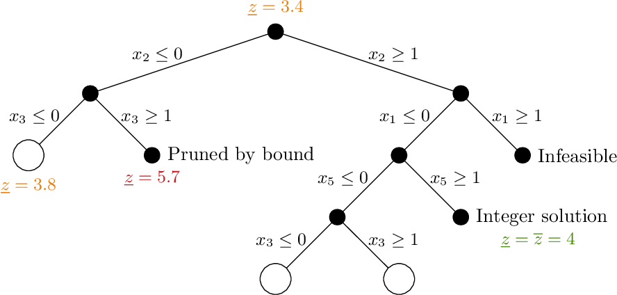 Figure 1 for Machine Learning for Combinatorial Optimization: a Methodological Tour d'Horizon